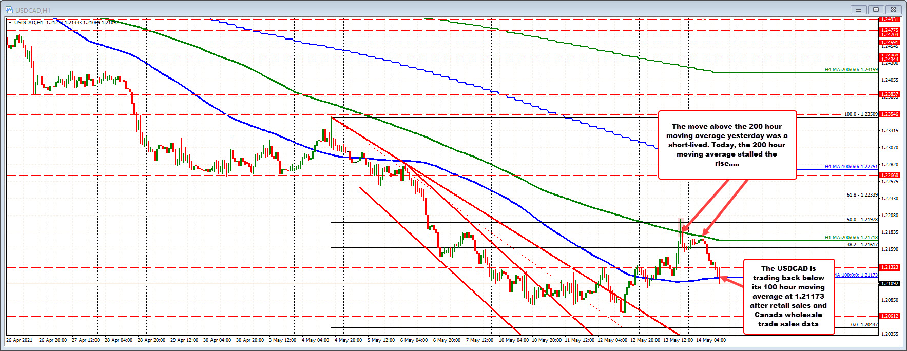 USDCAD falls below its 100 hour moving average