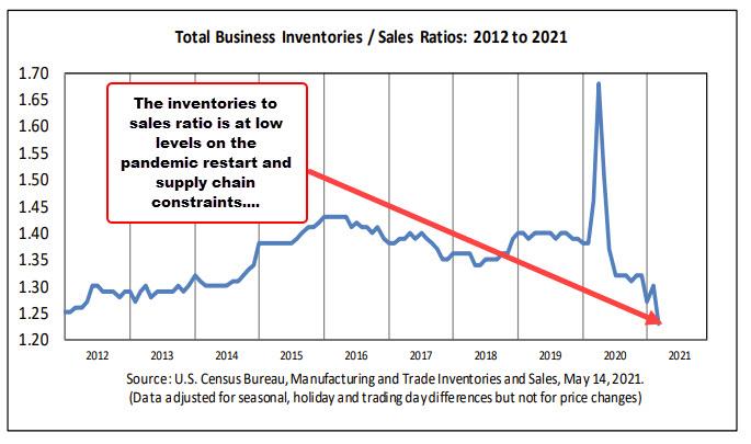 Inventory to sales ratio