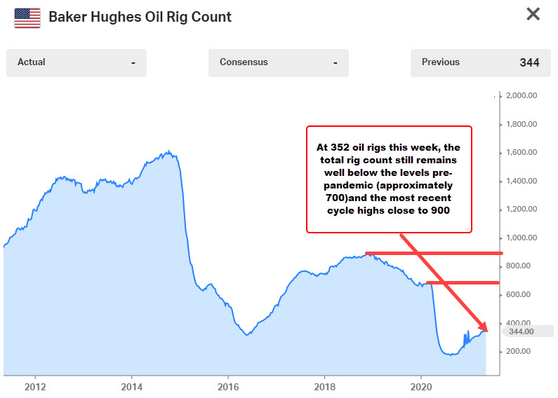 Baker Hughes rig count for the week of May 14
