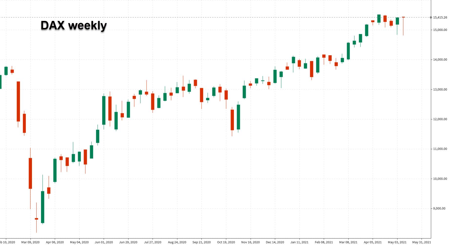 DAX weekly chart