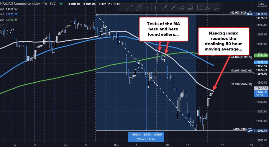 NASDAQ index tests its 50 hour moving average