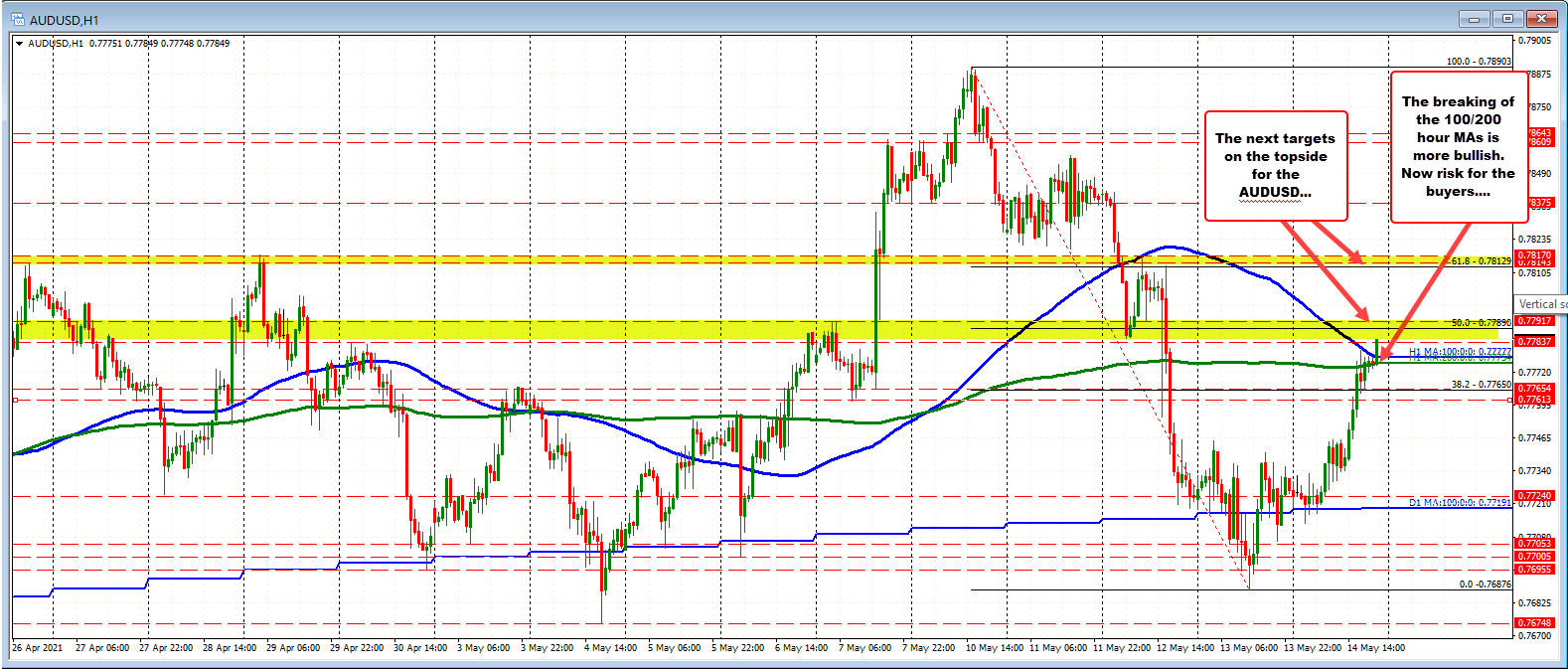 AUDUSD moves above 100/200 hour MA as risk on continues