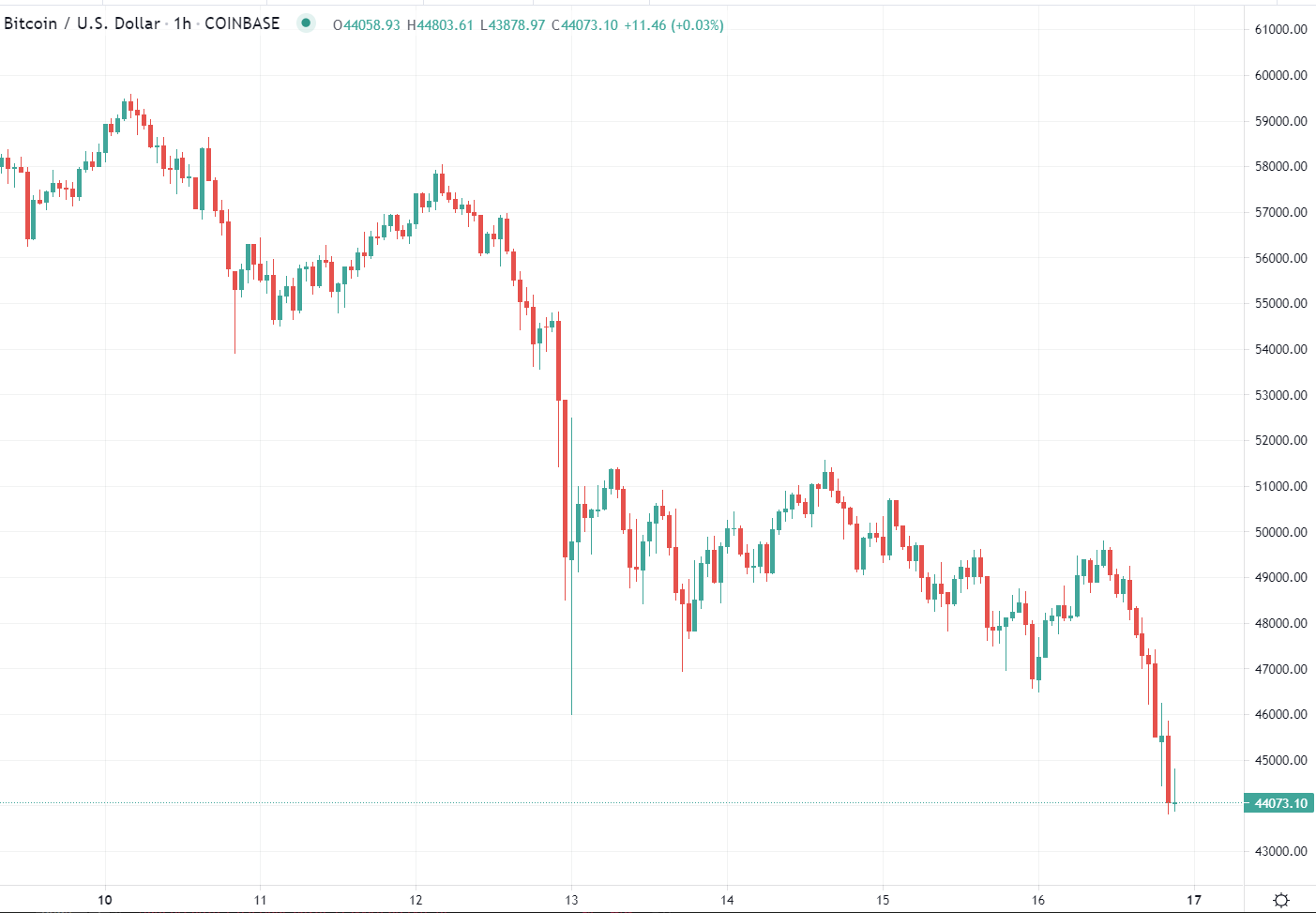 btc $44K musk tesla bitcoin