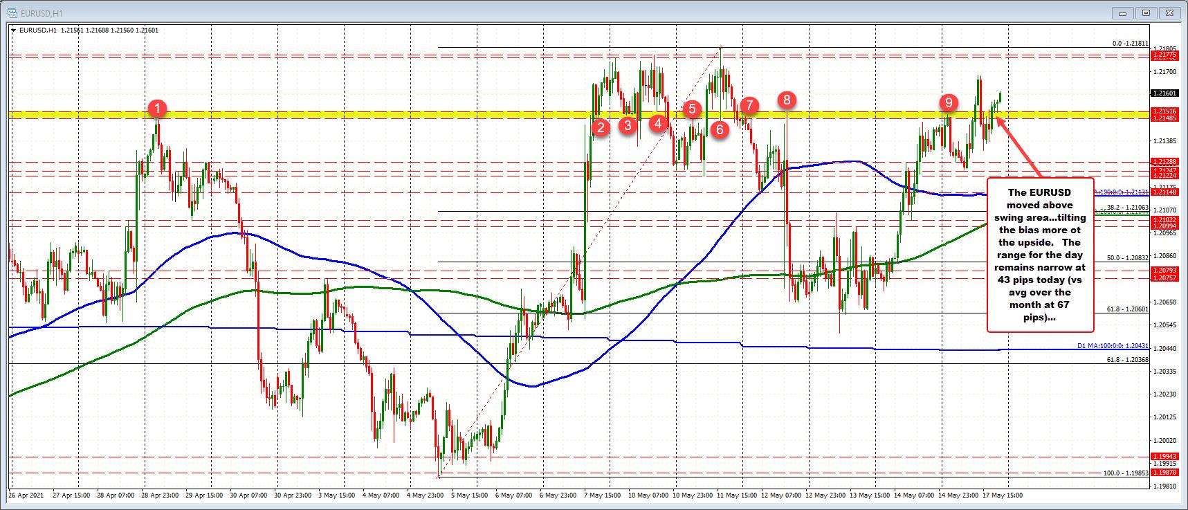 EURUSD trades to a new NY session high