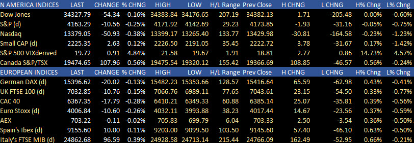 US and European stock indices