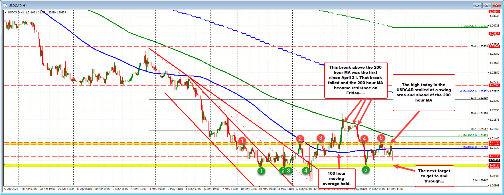 USDCAD falls to a new session low