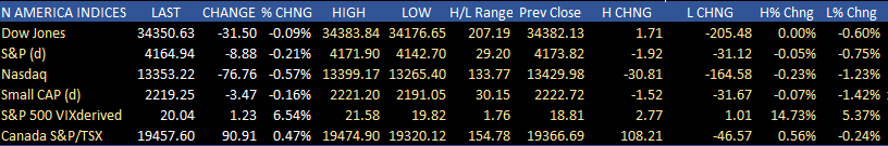 US indices cut some of the losses as the day winds down.