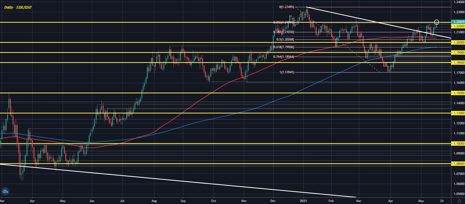 EUR/USD D1 18-05