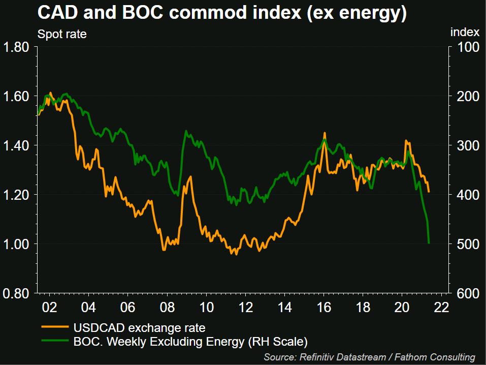 BOC weekly index