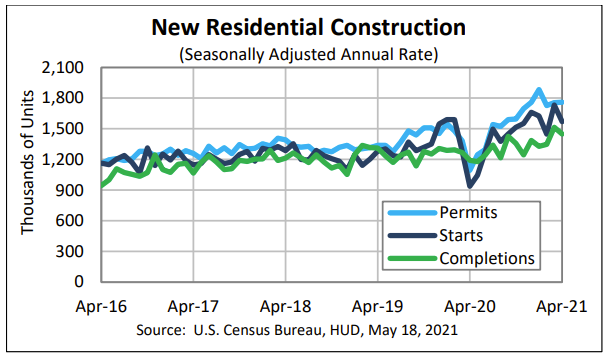 Housing starts for April