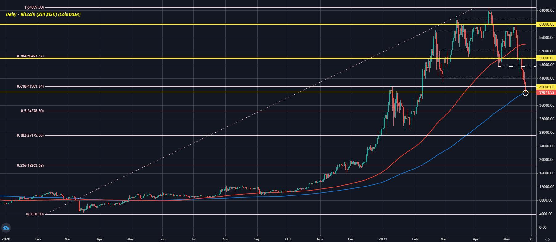 Bitcoin D1 19-05