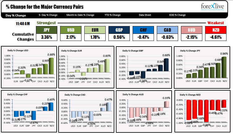 As London/European traders look to exit, the JPY remains the strongest and the NZD is the weakest of the major currencies