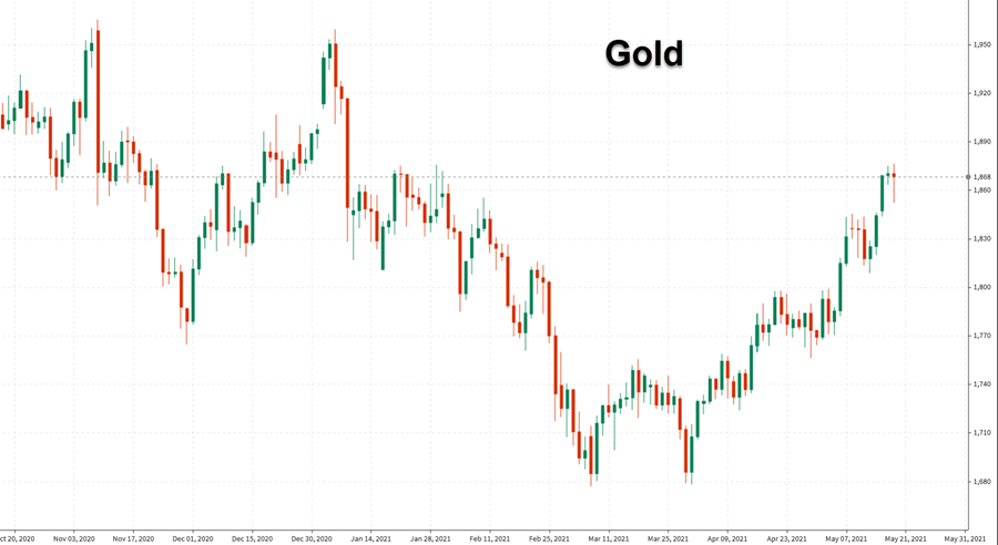 Gold flat on the day