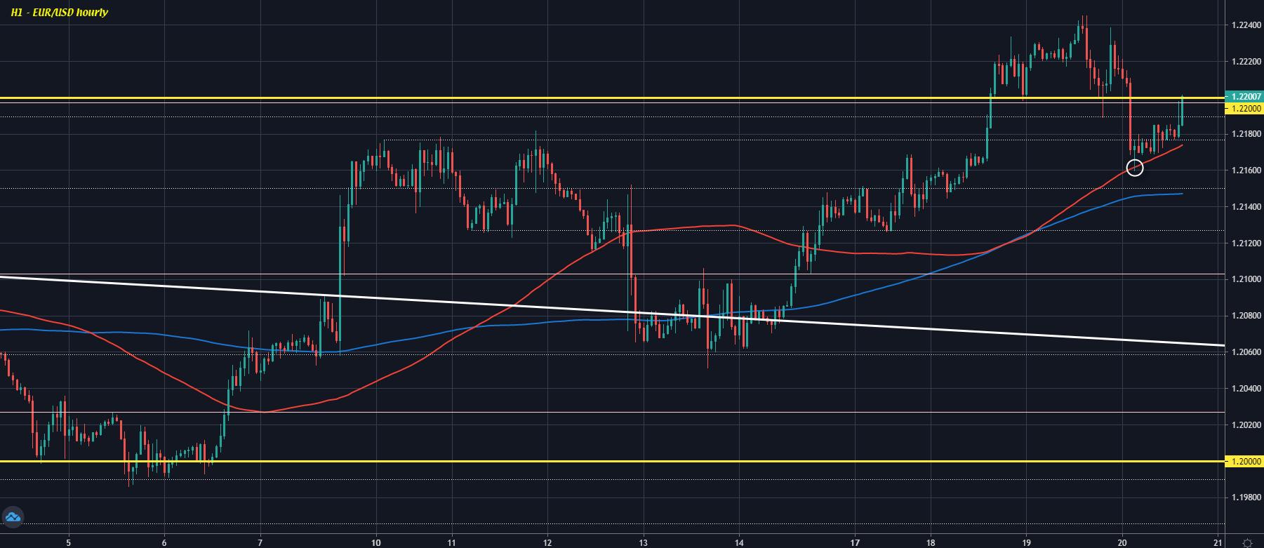 EUR/USD H1 20-05