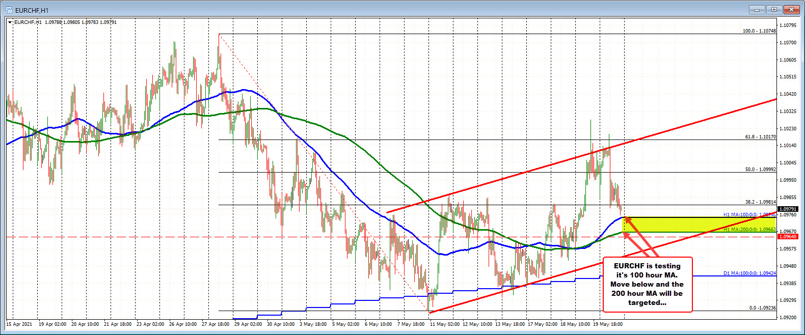 EURCHF on the hourly chart