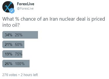 Oil Iran poll