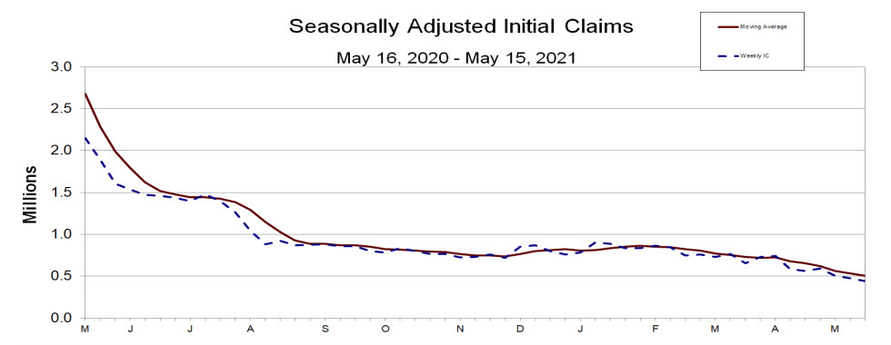 Initial dollars claims