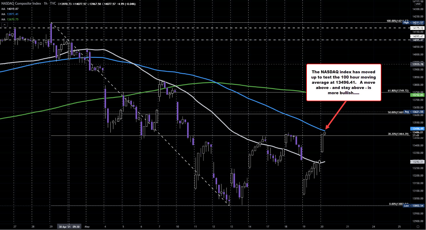 100 hour moving average above at 13496.41 (andmoving lower)