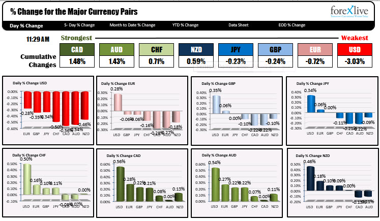 The strongest the weakest currencies