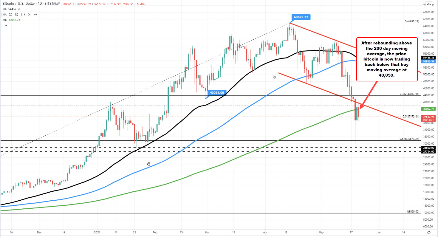 Bitcoin/Ethereum runs back to the downside