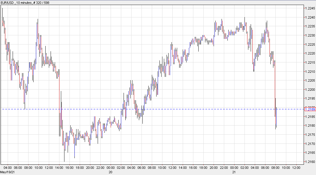 Sharp selling in the euro