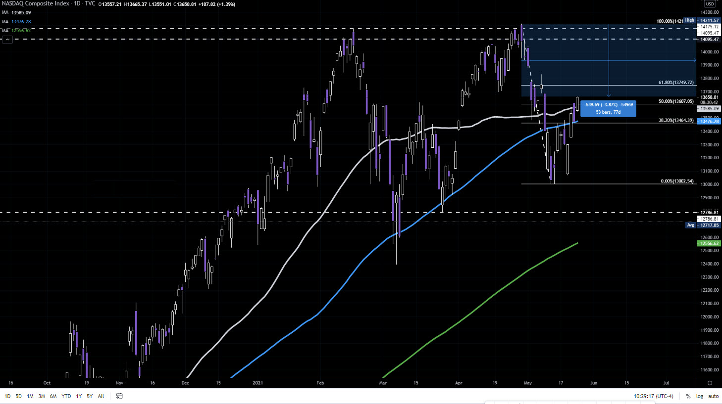 NASDAQ index on the daily chart