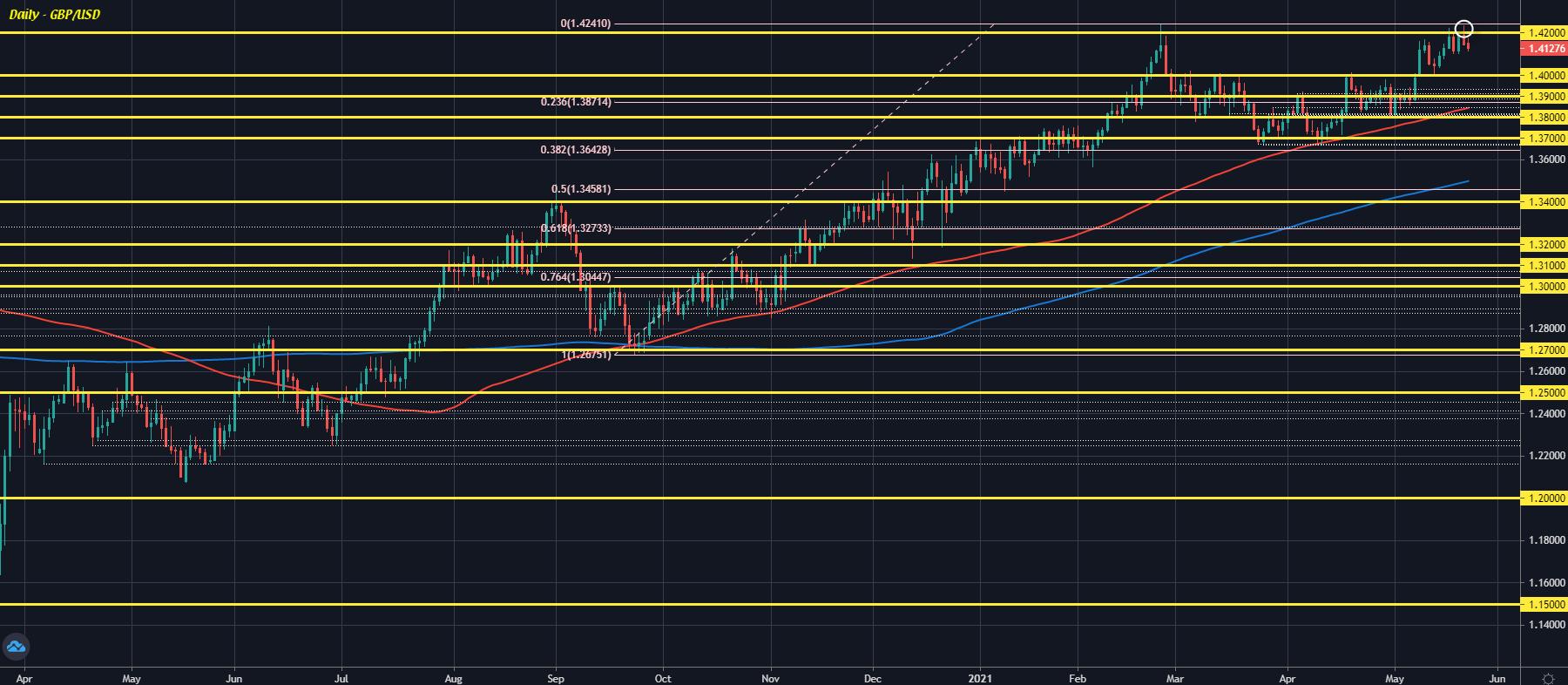 GBP/USD D1 24-05