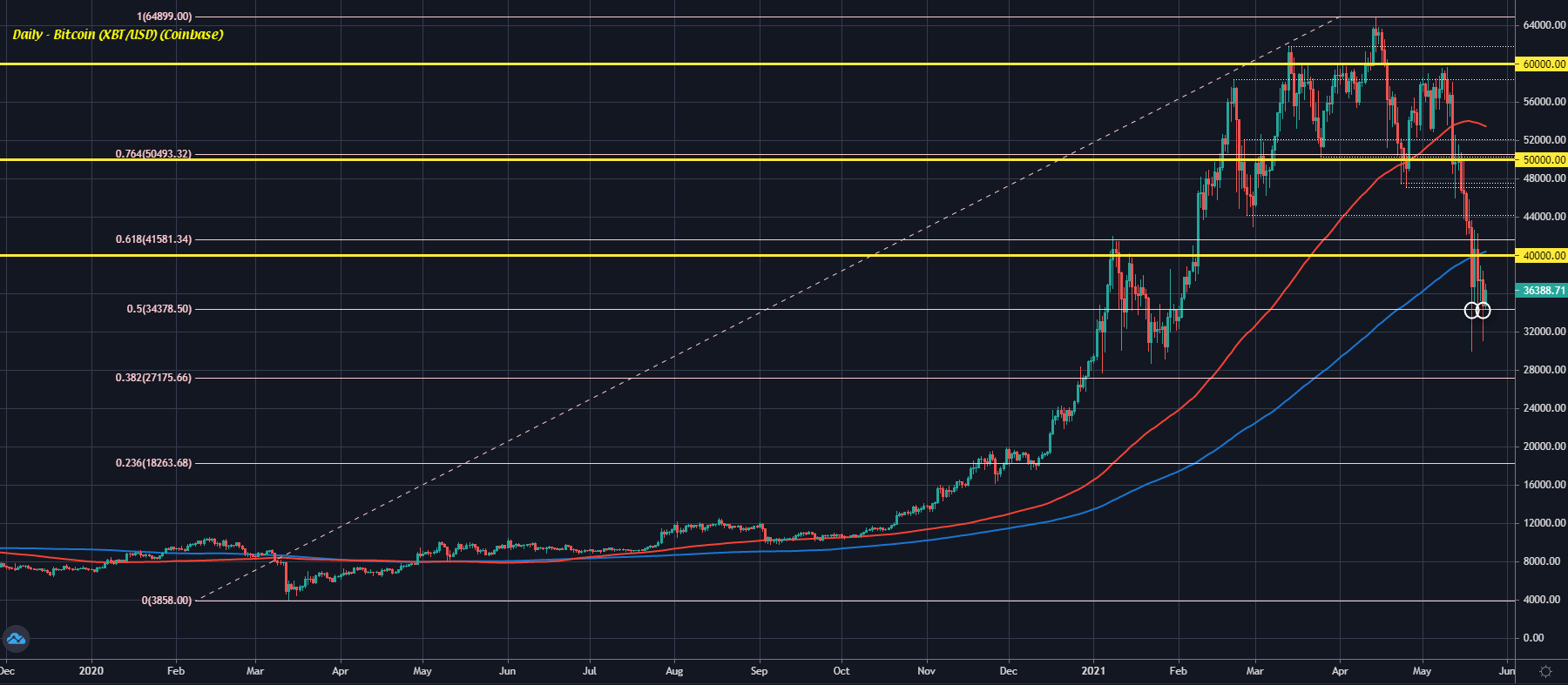 Bitcoin holds a bounce after weekend drag