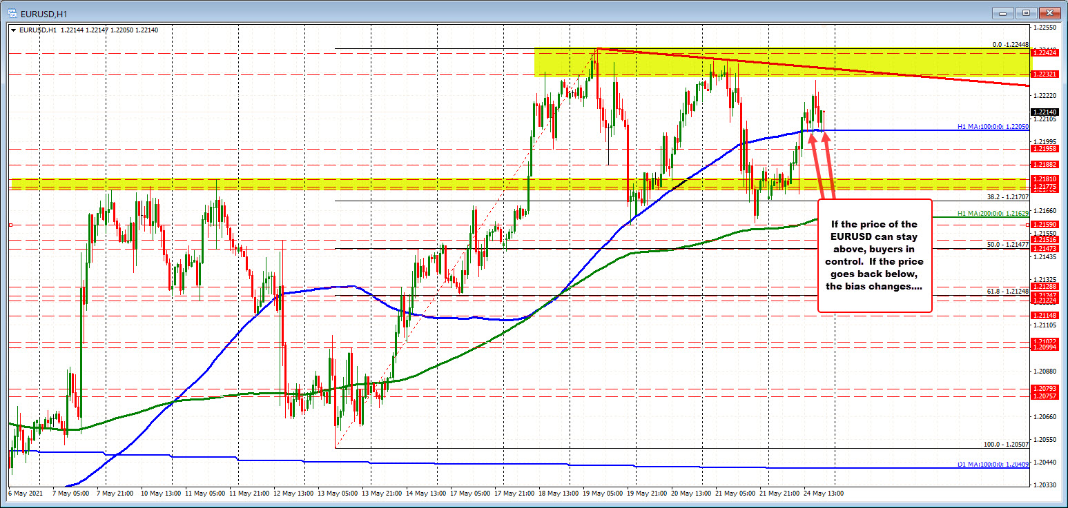 Buyers keep in control in the EURUSD above the 100 hour MA