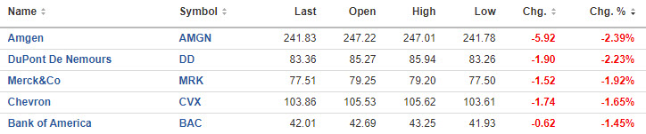 Top five Dow losers