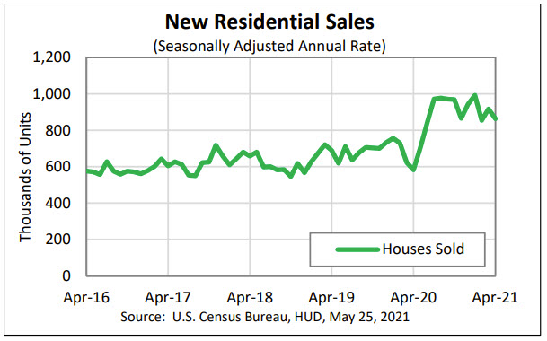 New-home sales