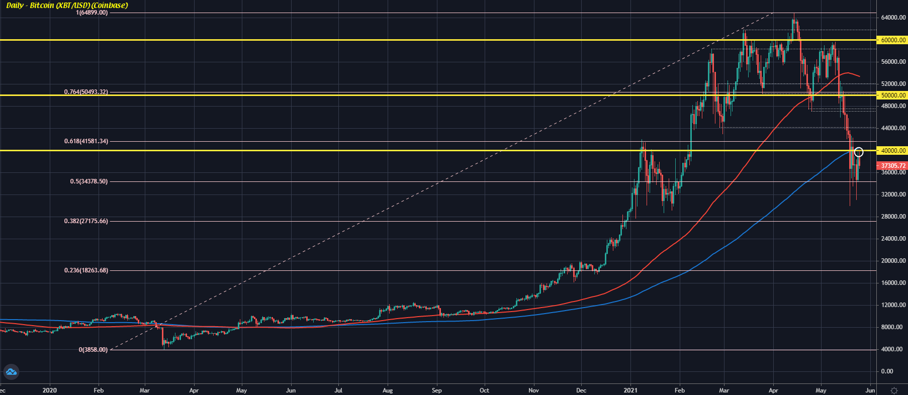 Bitcoin struggles to gather momentum to move back above $40,000, sits lower on the day