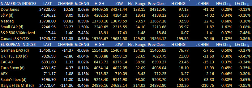 Major indices close higher. Dow lags (but close higher). Russell 2000 leads the way higher