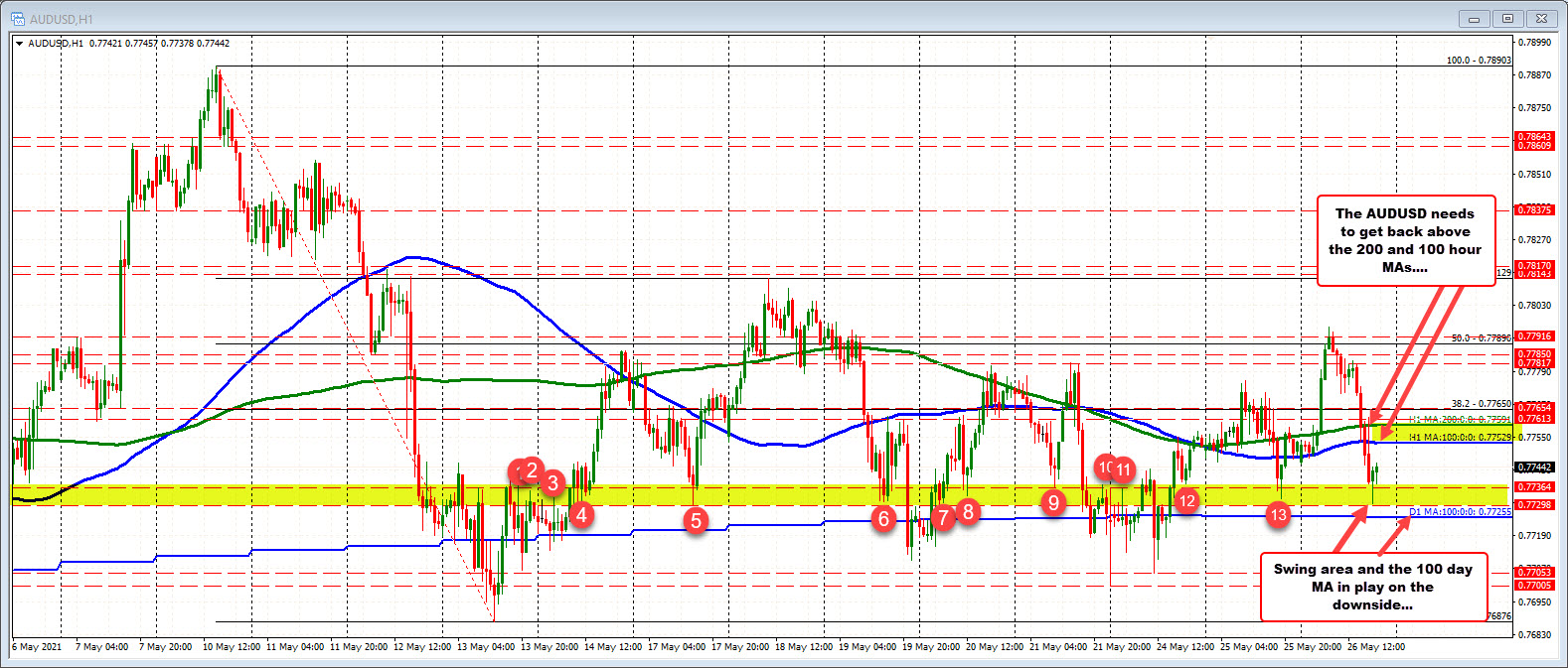 AUDUSD stalls the fall near the swing area and 100 day MA
