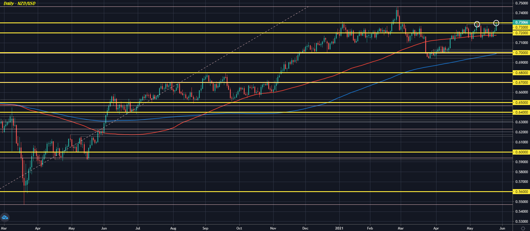 NZD/USD holds higher post-RBNZ but buyers still dipping their toes
