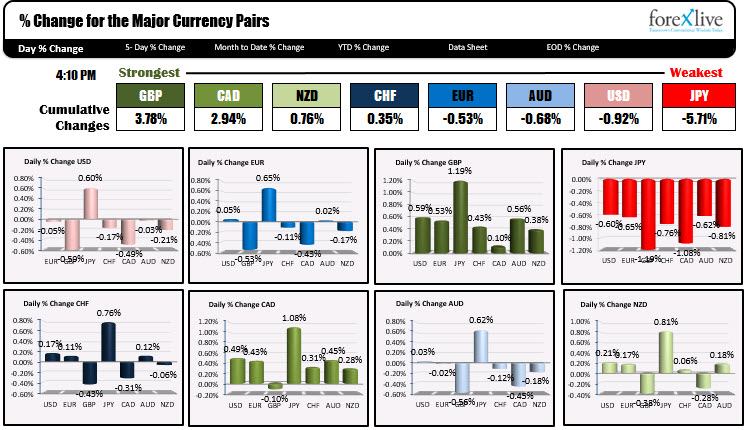 Forex news for North American trading on May 27, 2021