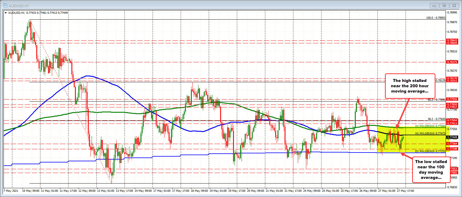 200 hour MA above at0.77564.100 day moving average at 0.77253_