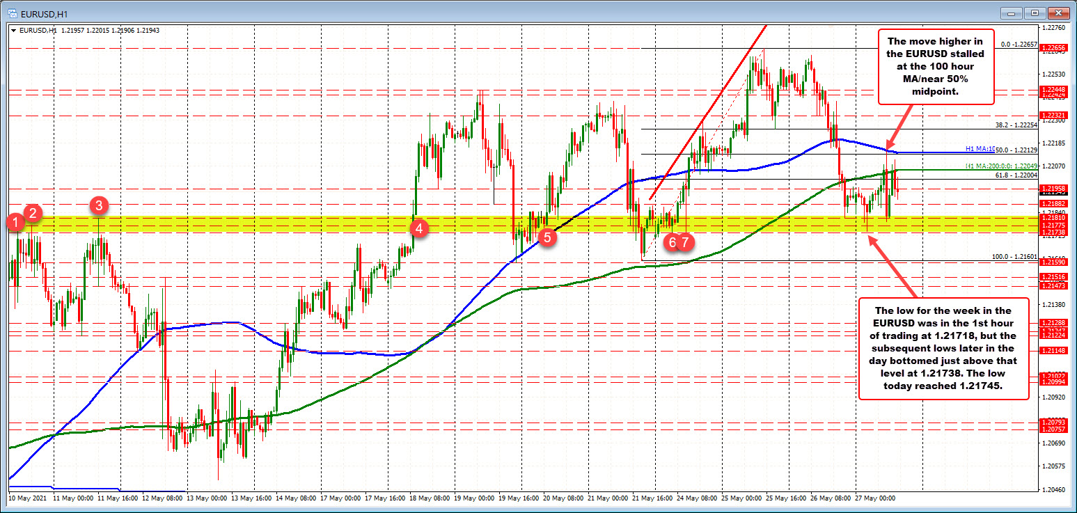 Resistance stalls at the 100 hour moving average_