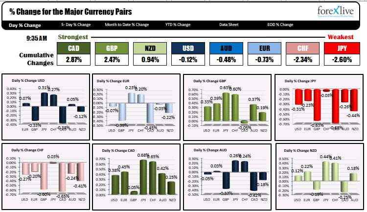Cad is the strongest and the JPY is the weakest