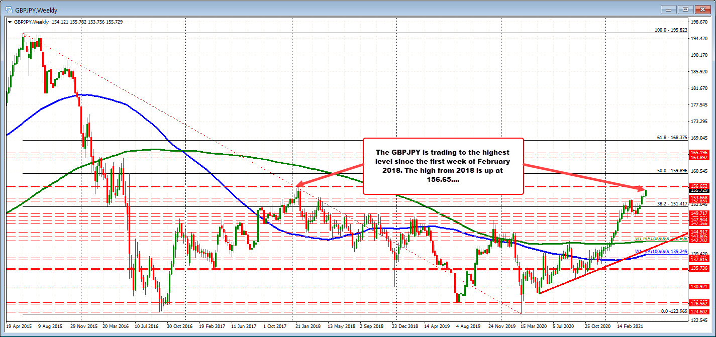 GBPJPY on the weekly chart
