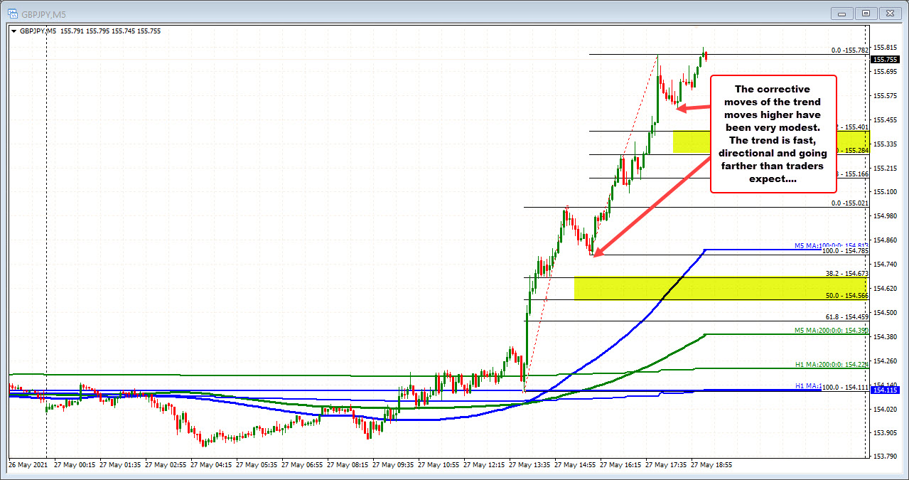 GBPJPY on the 5 minute chart