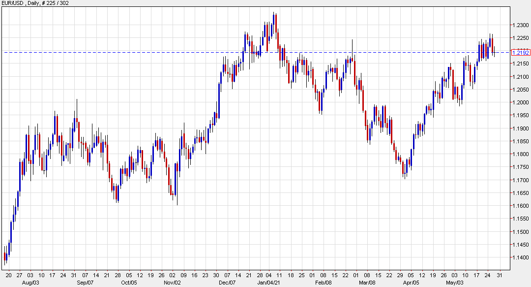 EUR/USD is flat at 1.2192 today