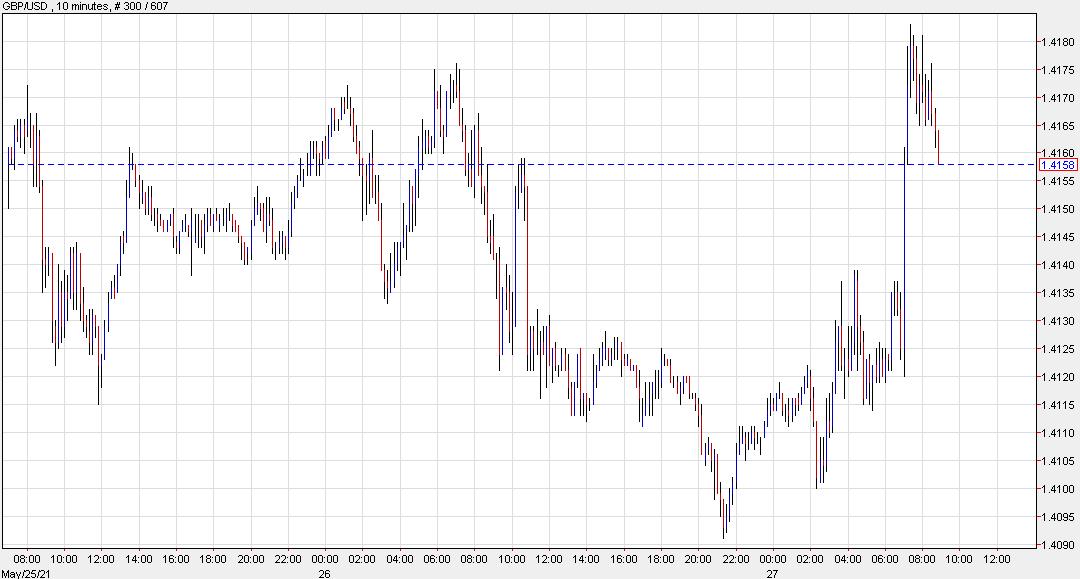 US dollar trades sideways after the dollar