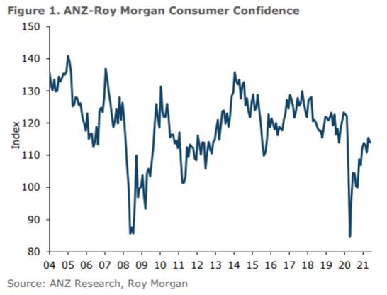 A drop on the month for New Zealand consumer sentiment.