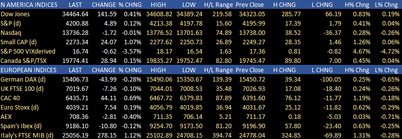 Stocks were mixed