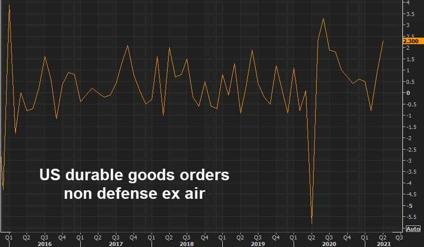 us-durable-goods-orders-non-defense-ex-air