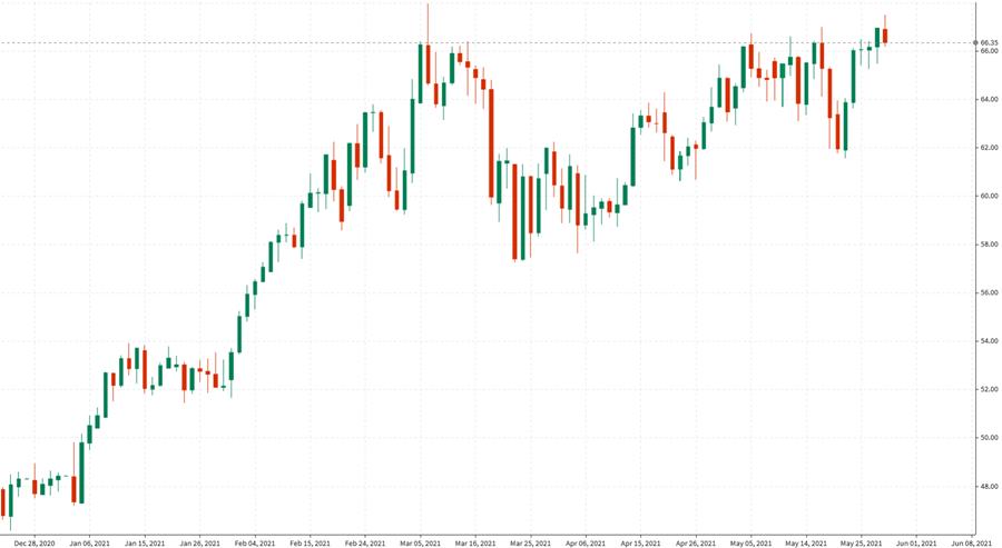 WTI crude oil down on the day