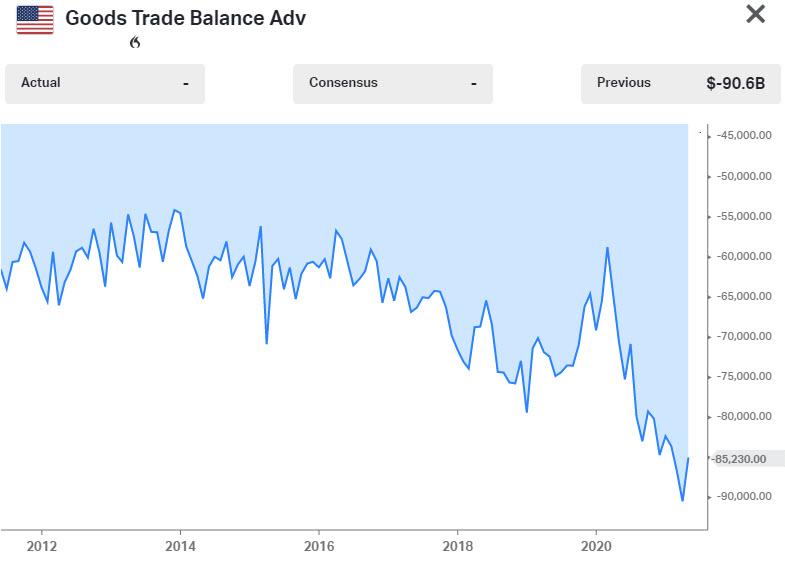 US goods trade