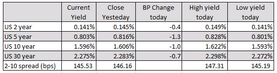 US stocks open higher with relatively modest gains