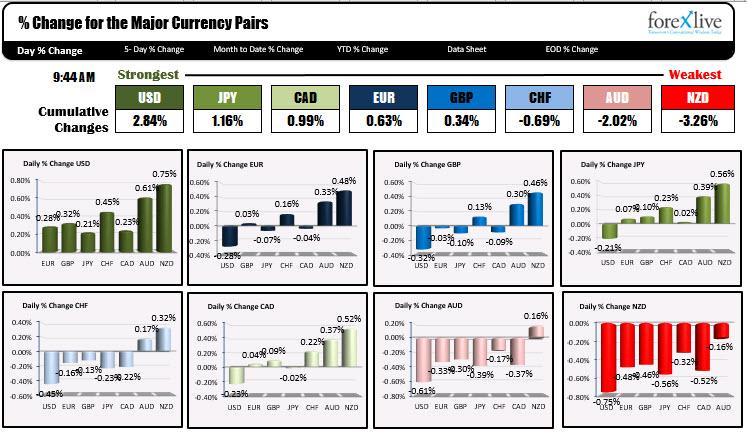 El dólar estadounidense sigue siendo el más fuerte